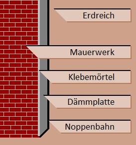 Aufbau/Verarbeitung Noppenbahn