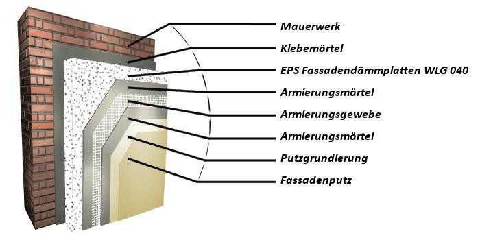 Schematischer Aufbau eines WDVS mit Styroporplatten